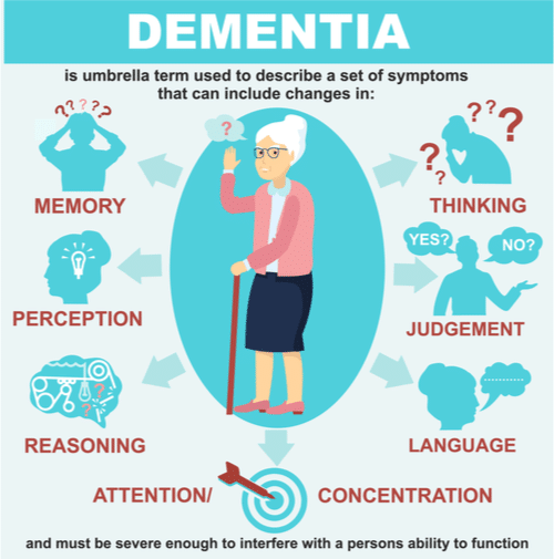 Infographic depicting symptoms of Dementia