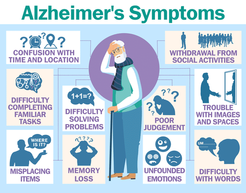 Infographic depicting the symptoms of Alzheimer's disease